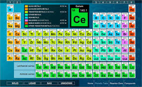Online Periodic Table by Online Interactive Periodic Table Activities Iyc 2011