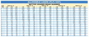 Residential Steel Beam Span Table by Floor Load Span Dimensions