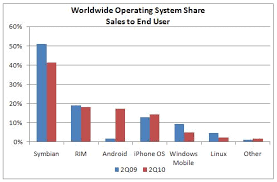 iphone vs android sales entertainment news symbian vs android vs windows mobile vs
