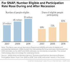 what corner does the stamp go on chart book snap helps struggling families put food on the table