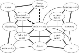bioarchitecture bioinspired art and architecture u2014a perspective