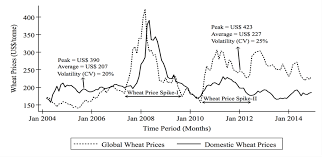 net pattern dec 2014 pattern of changes in global and domestic wheat prices real march