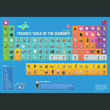 P Table Com Dftba Crashcourse Chemistry Periodic Table Of The Elements