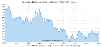 compare bureau de change exchange rates australian dollar aud to us dollar usd history foreign currency