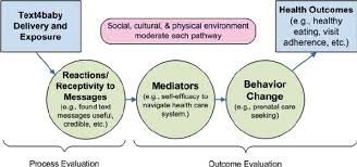 Seeking Text Message Mhealth Conceptual Model Of Behavior Change For The Text4baby
