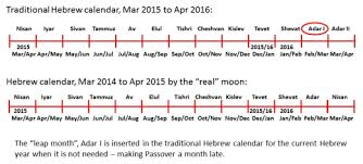 months of the hebrew calendar the refiner s 2016 calendar craziness