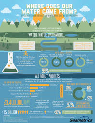 infographic where does water come from