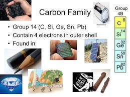 si ge auto b b groupe 1 2 3 chapter 4 part ii organization of periodic table periods horizontal