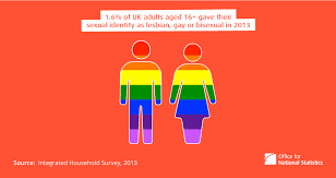 3 facts about the and lgb community in the