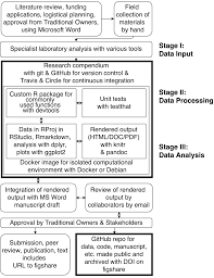 using r and related tools for reproducible research in archaeology