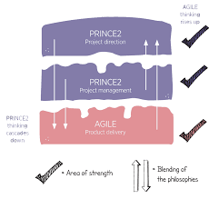 prince2 agile official agile extension to prin example