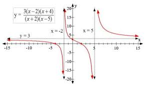 using graphs to demonstrate division by zero math teacher u0027s