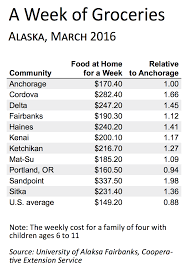 average cost of food per month for 1 recipes food