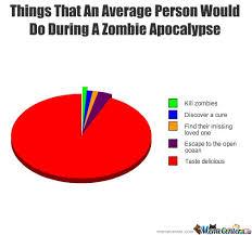 Zombie Apocalypse Meme - zombie apocalypse by friendzoned meme center