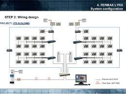 ip video door entry system presentation