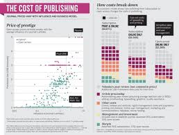 open access the true cost of science publishing nature news
