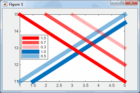 plot line transparency and color gradient undocumented matlab