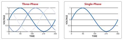 single phase generators three phase generators
