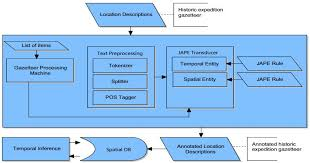 ijgi free full text spatiotemporal information extraction from