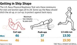 why you can stop doing sit ups wsj