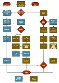 science dmz workflow