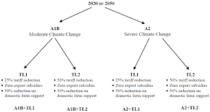 water free full text trade liberalization and climate change