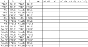 truth table validity generator truth table exles