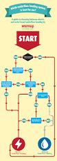 which underfloor heating is best for warmup blog