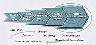 Navy Knowledge Online Help Desk Chips Articles Knowledge Management What U0027s Now And What U0027s Next