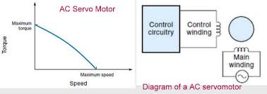 basic of all industrially used ac motors in one place