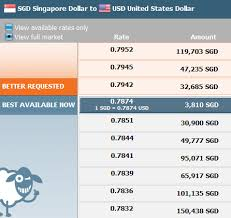 Usd To Sgd Low Fees Foreign Exchange Using Currencyfair Part 2 Indextown