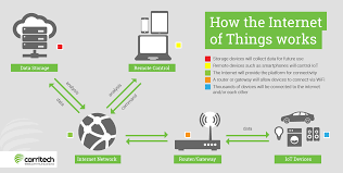 The Internet Of Things And by Internet Of Things Explained News Carritech Telecommunications