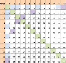 multiplication multiples and factors u2013 love2learn