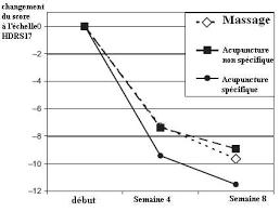 acupuncture grossesse si e acupuncture de la tradition à la science dr jean marc stéphan