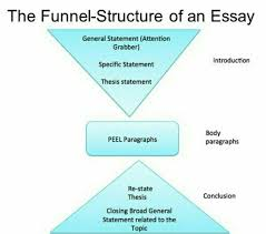 Dissertation proposals  amp  writing dissertations Millicent Rogers Museum Tables and figures list