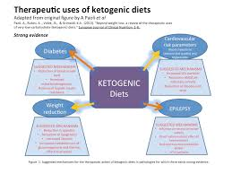 how ketogenic low carb high fat diets work the science of