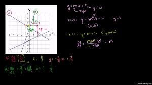 slope intercept equation from graph video khan academy