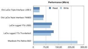 Lacie 1tb Rugged Triple Lacie Rugged 1 Tb Usb3 Thunderbolt External Drive The Good And