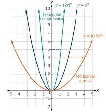 graph functions using compressions and stretches precalculus i