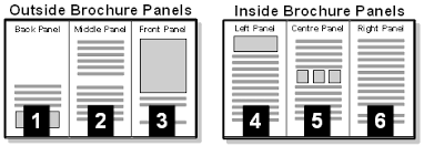 open office brochure template lpg openoffice writer libreoffice creating a 3 panel brochure