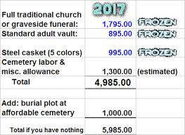 Estimated Funeral Costs by How 6 000 Pays For It All