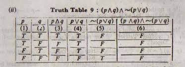 Pq Truth Table Tautologies And Fallacies With Example Business Mathematics