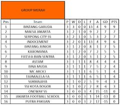 indonesia hasil lengkap u0026 klasemen sementara pekan pertama