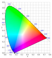 Blue Light Wavelength Biophysics Why Does Adding Red Light With Blue Light Give Purple