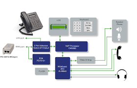 ip design applications ip phone microsemi