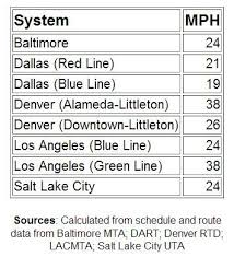 light rail schedule w line design and cost issues rail now
