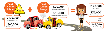 Car Insurance Estimates By Model by Liability Car Insurance Learn State Minimums Trusted Choice