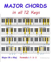 keyboard chords tutorial for beginners chords for beginners
