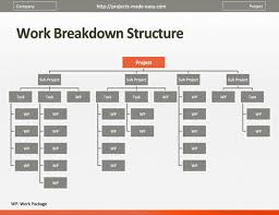 Work Breakdown Structure Excel Template Breakdown Structure Template Cyberuse
