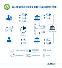 Check24 Haus Kaufen Interview Mit Visa Vizepräsident Die Zukunft Der Bezahlsysteme